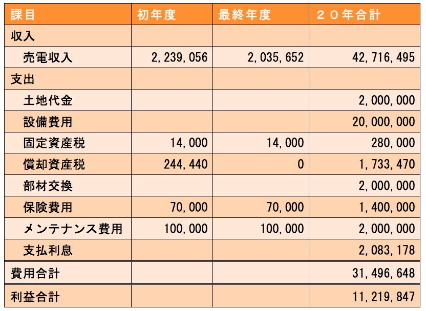 太陽光発電所の20年間の収支