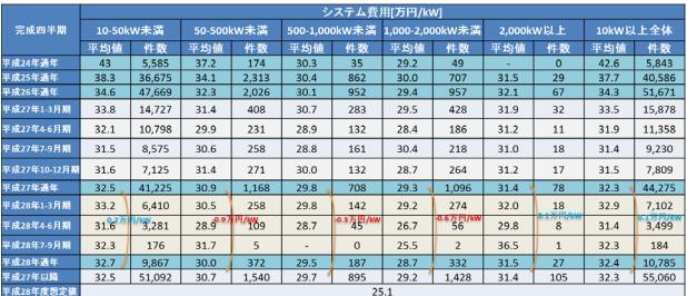 太陽光発電所の設置費用推移