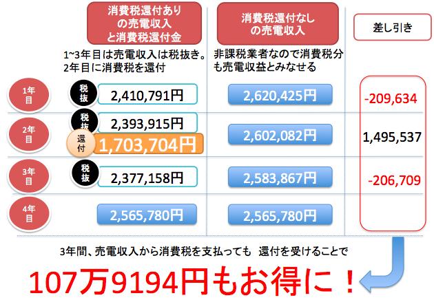 消費税還付とその後に非課税事業者に戻ることにより107万円お得になります。