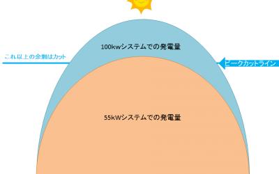 太陽光発電過積載のグラフ