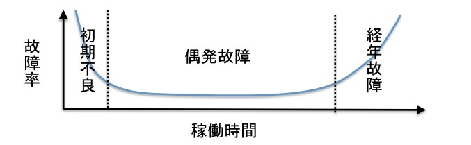 太陽光発電所のバスタブ曲線