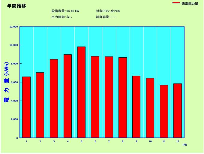 JIINKOソーラー95.4kwの年間発電量