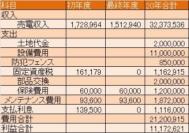 JINKOソーラー63.6kwの収支表