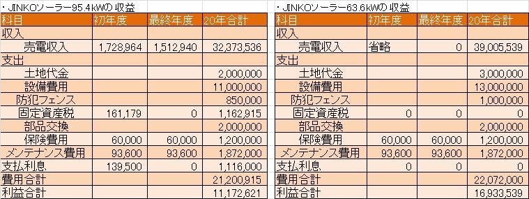 ジンコ95.4kwの収支表