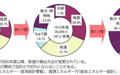 日本の家庭のエネルギー消費量推移