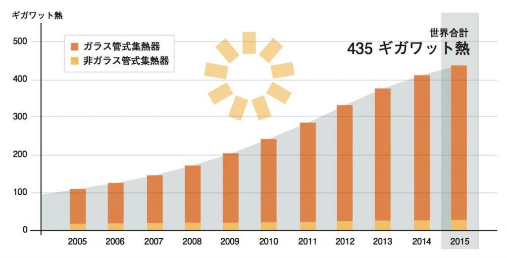 世界の太陽熱利用