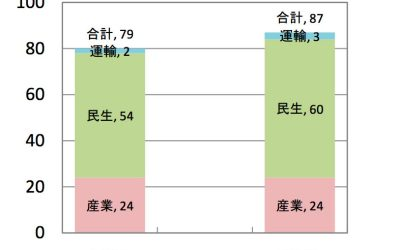 日本のエネルギー需要予測