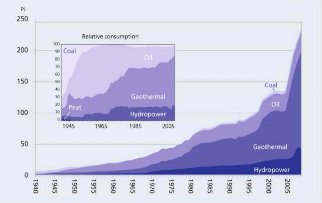 アイスランドの一次エネルギー供給の推移