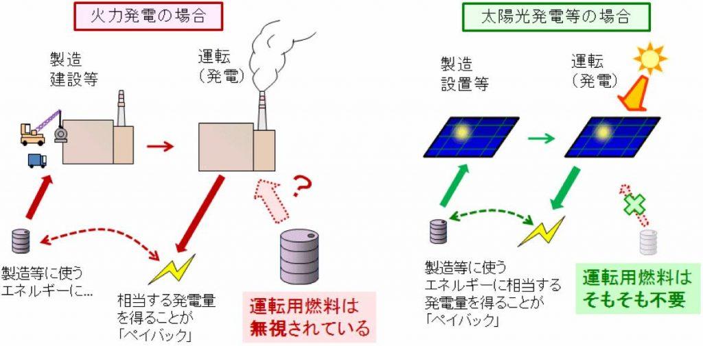 太陽光発電と化石エネルギーの違い