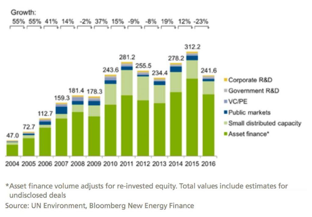世界の再生可能エネルギー投資額の推移