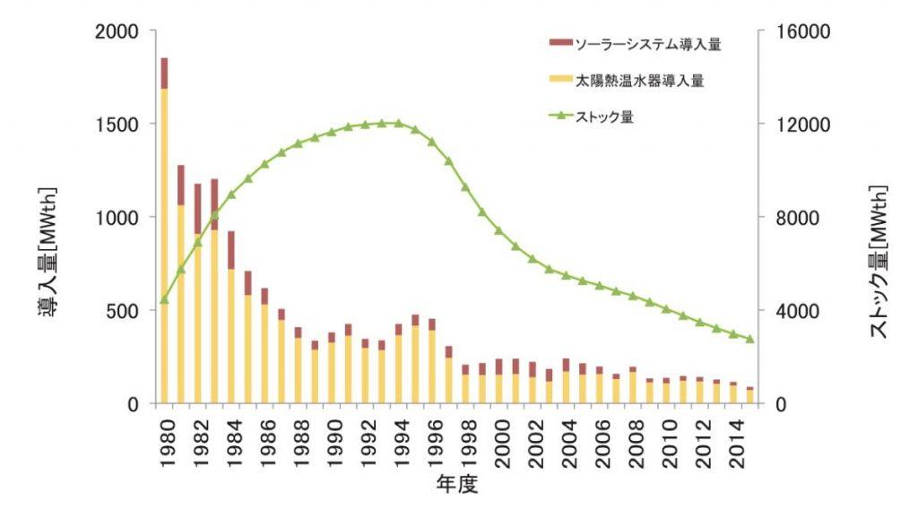 日本の太陽熱利用施設の推移