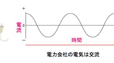 交流の電力