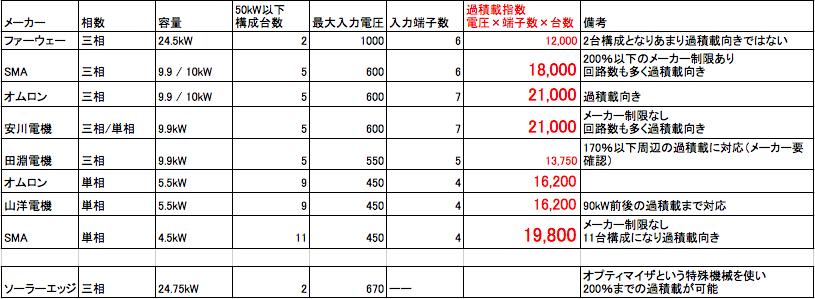 過積載指数のメーカー一覧表です