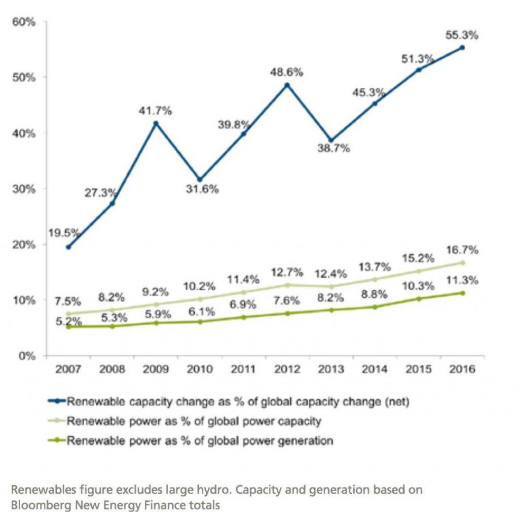 世界の発電量に置ける再生可能エネルギーのシェア推移