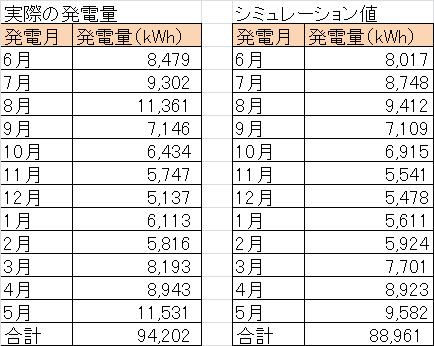 兵庫県の太陽光発電所を比較