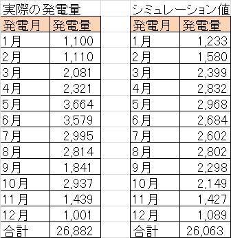 新潟県の太陽光発電所を比較