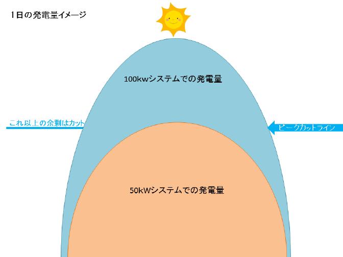 太陽光発電所の過積載イメージ図