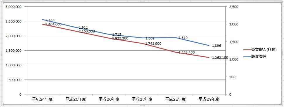 売電収入と設置費用のグラフ