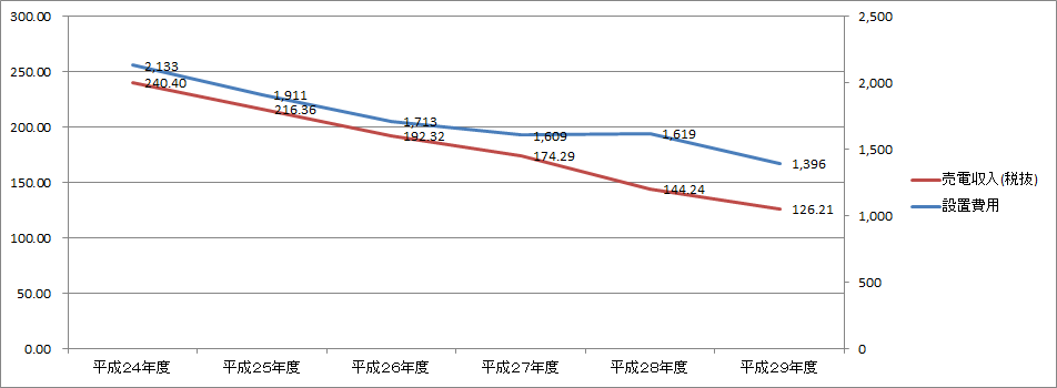 太陽光発電所と設置費用の比較したグラフ