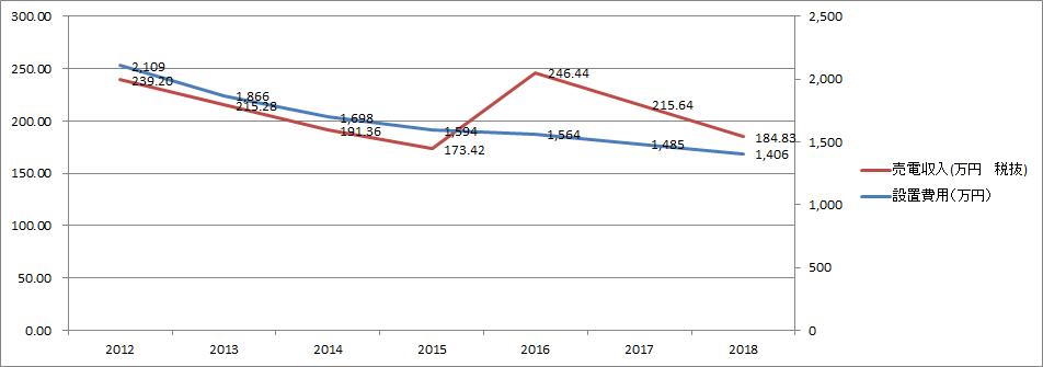102,684kWh発電した場合の年間売電収入と設置費用