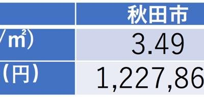 秋田市と甲府市の売電収入の計算