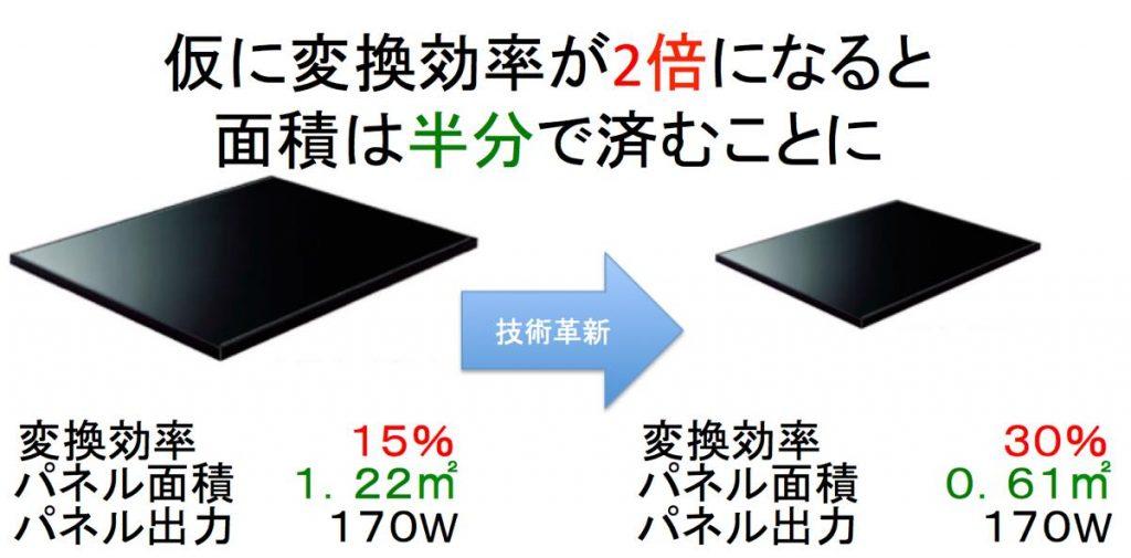 太陽光パネルの変換効率のイメージ