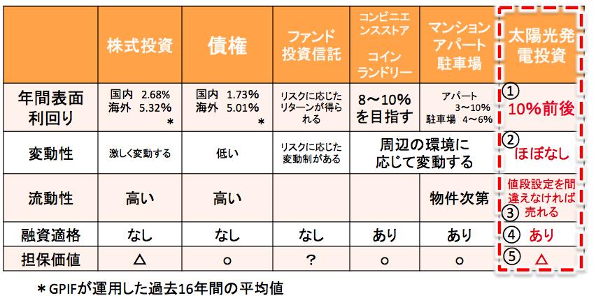 太陽光発電投資と一般的な投資物件の比較表