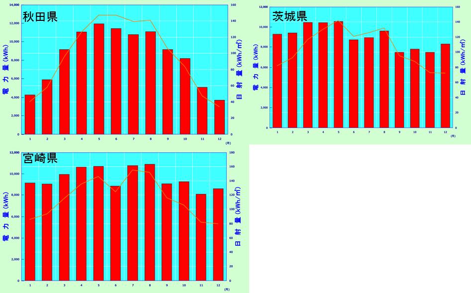 秋田、茨城、宮城のシミュレーション