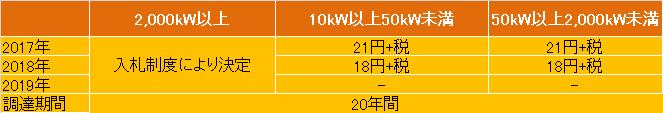 太陽光買取価格一覧