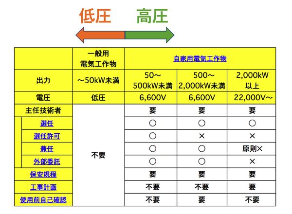電気事業法における50kW未満と50kWの違い