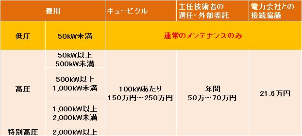 50kW未満と50kW以上の初期費用、メンテナンス費用の違い