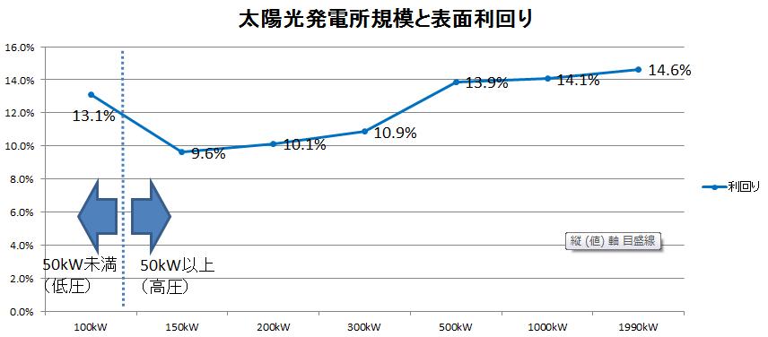 500kWからは利回りが14%を超えてくる