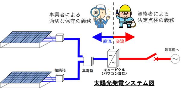 太陽光発電システム図