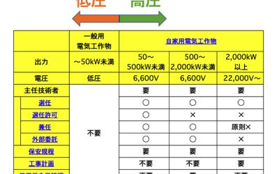 太陽光発電所における電気主任技術者の条件一覧
