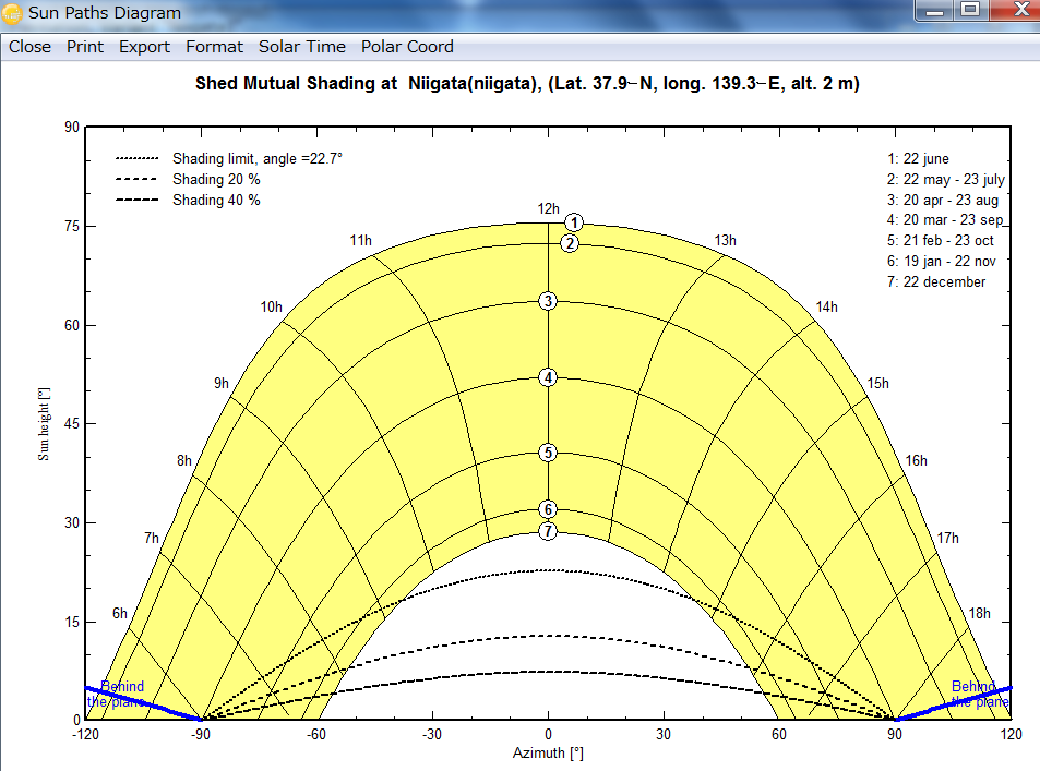 PVsyst Shading Graph選択時の画面