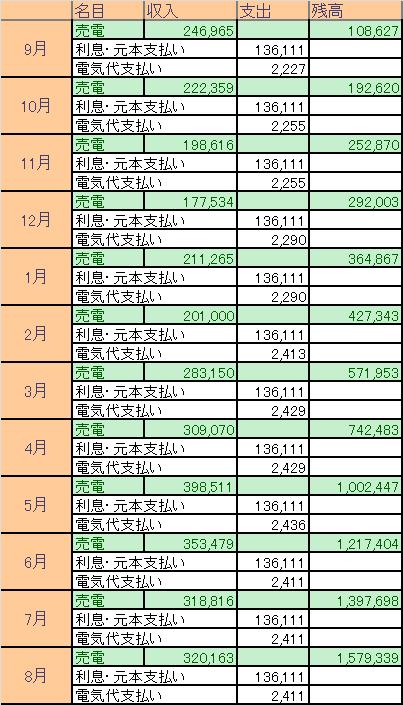 兵庫県の発電所における収支