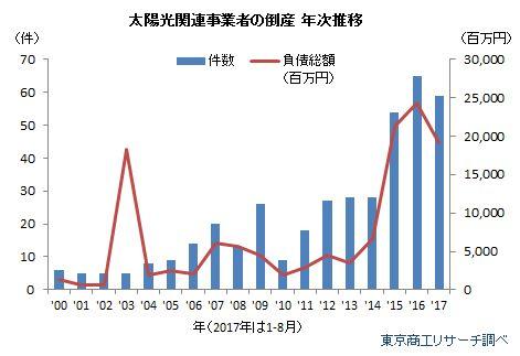 2017年1月~8月の倒産件数は59件