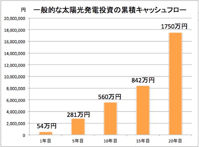 太陽光発電投資の累積キャッシュフロー