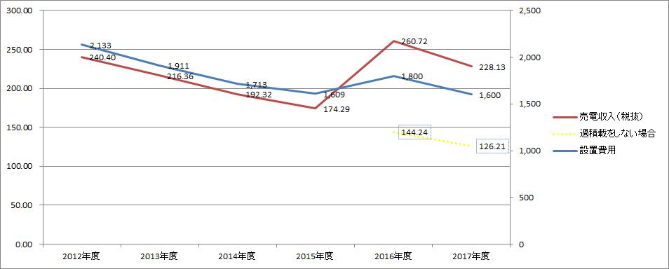 2012年とくらべても売電収入はほとんど変わらない