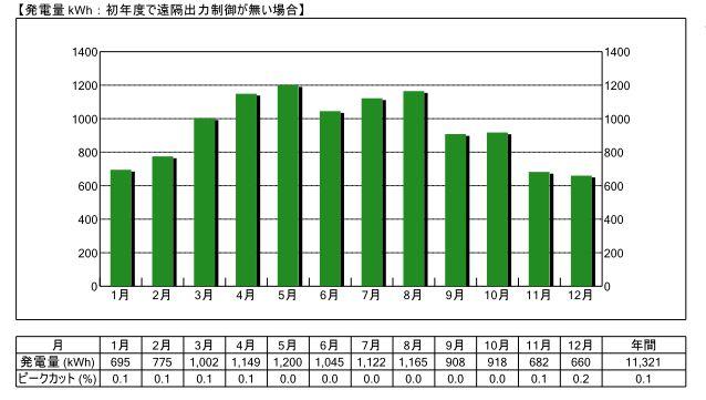 愛知県10kW設置した場合の事例