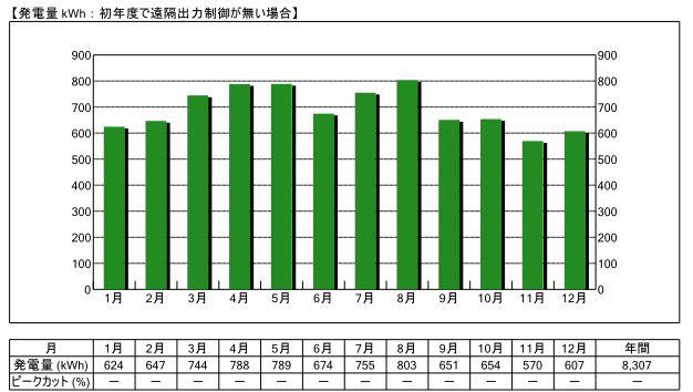 高知県6.5kW設置した場合の事例