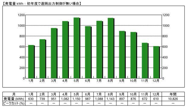 愛媛県9.0kW設置した場合の事例