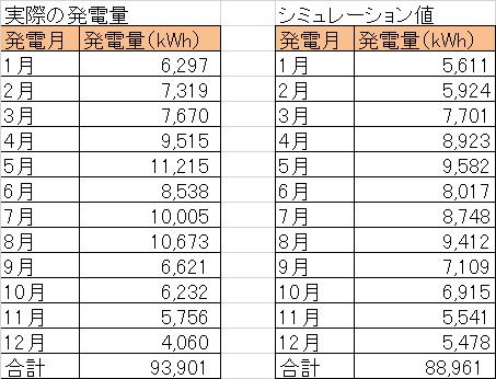当社所有の兵庫県の太陽光発電所