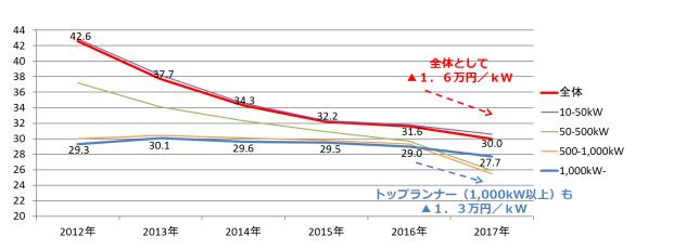 2018年のシステム価格(kWh)は、2012年に比べると12万円下がっている