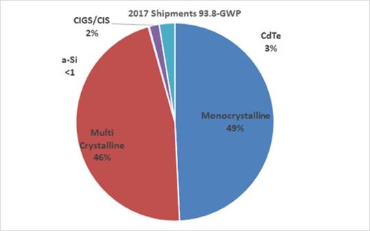 太陽光パネルの過半数が単結晶
