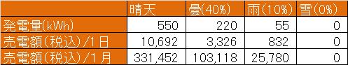 天候による発電量の比較