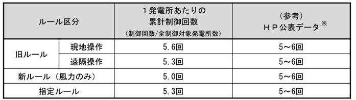 九州本土における再エネ出力制御の実施状況について