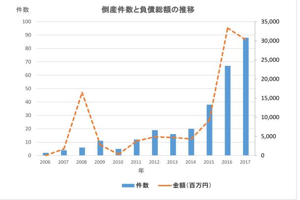 太陽光発電業者の倒産件数