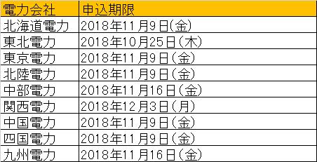 2018年度の各電力会社への申請期限