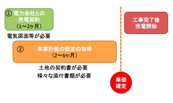 電力会社と経産省への申請は同時申請可能